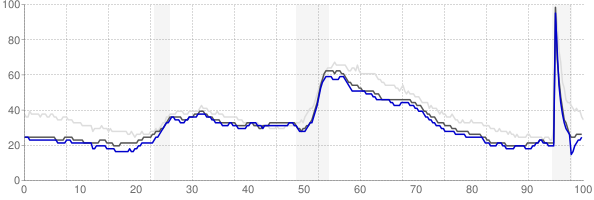 Green Bay, Wisconsin monthly unemployment rate chart